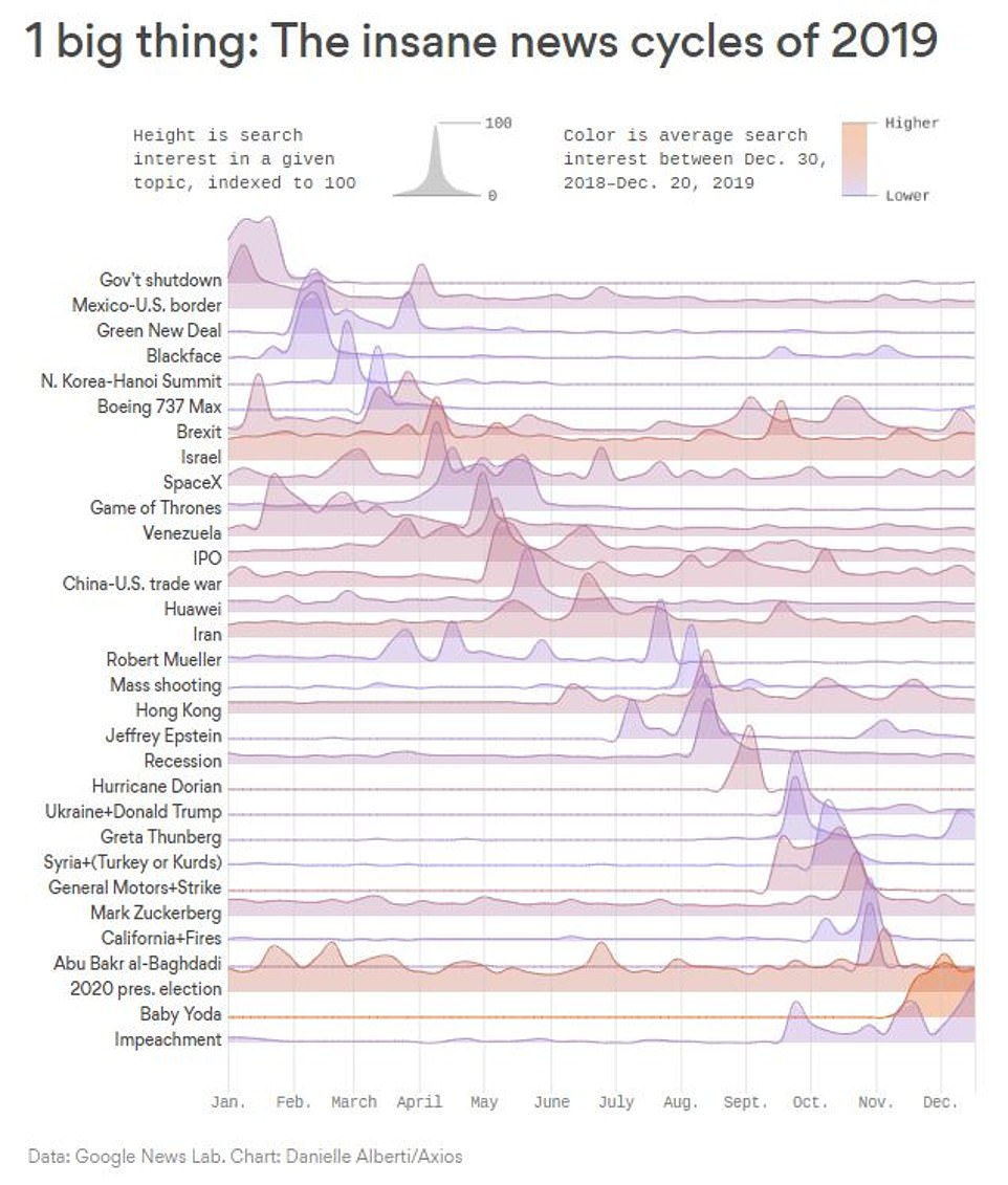 Eye-opening chart reveals 2019 search trends - and suggests Americans had politics on their minds